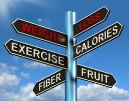 Mindset Sign Post showing Healthy Weight Loss Options